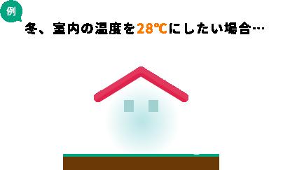 冬、室内の温度を28℃にした場合
