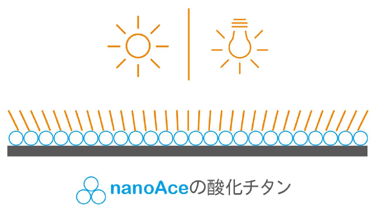 nanoAce光触媒のメリット