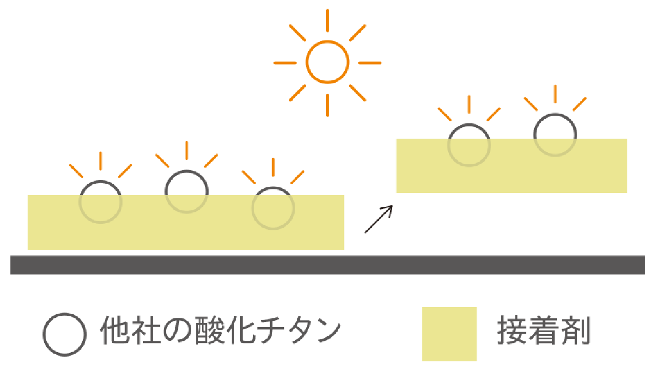 他社の光触媒のデメリット