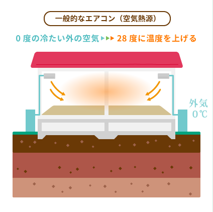 一般的なエアコン(空気熱源)・・・0℃の冷たい外の空気を28℃に温度を上げる