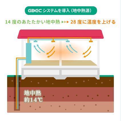 GBECシステムを導入(地中熱源)・・・14℃の暖かい地中熱を28℃に温度を上げる